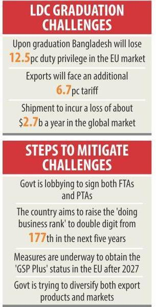 FTAS WILL STEER THE WAY IN POST-LDC ERA The government is working to sign both free trade agreements and preferential trade agreements with major trading partners to offset the probable bad impact on