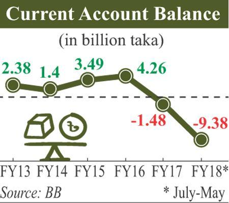 The widening current account deficit put the external balance of payments with the rest of the world under substantial pressure.