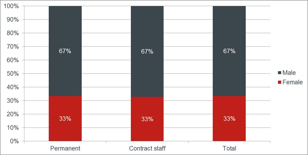 Graph 6: Breakdown of permanent and contract staff by gender, 31