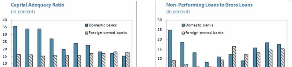 Figure 4. Key Financial Soundness Indicators: Domestic and Foreign Owned-Banks Sources: Banking Agency of FBiH; and Banking Agency of RS; and IMF staff calculations.
