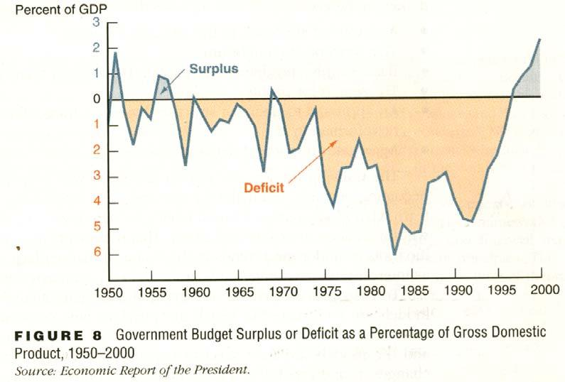 domestic product, or GDP, a measure of aggregate output described in the appendix to this chapter).