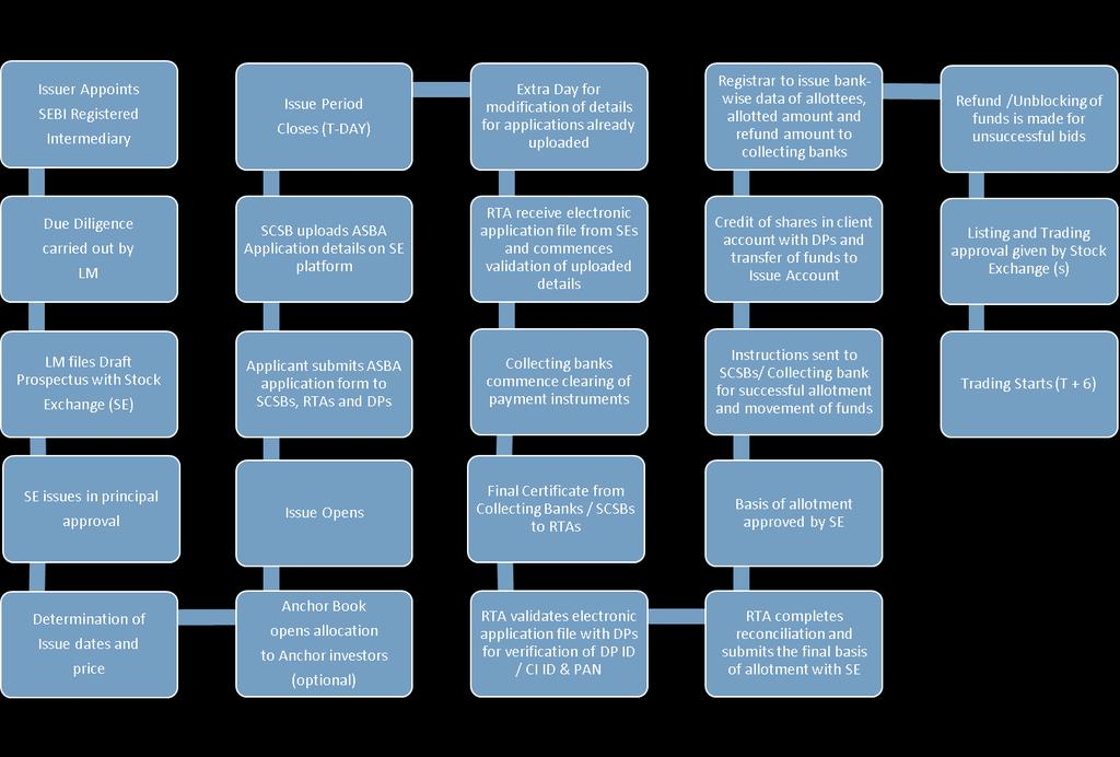 2.7 Flowchart of Timelines A flow chart of process flow in