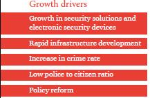 (Source: http://ficci.in/spdocument/20966/ficci-pwc-report-on-private-security-industry.