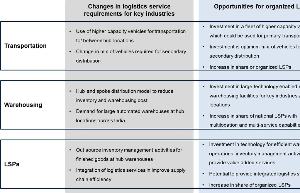 Opportunities for organized LSPs are as follows: Increased scale of logistics service providers Organized LSPs have increased the size/ scale of their infrastructure/ operations over past few years.