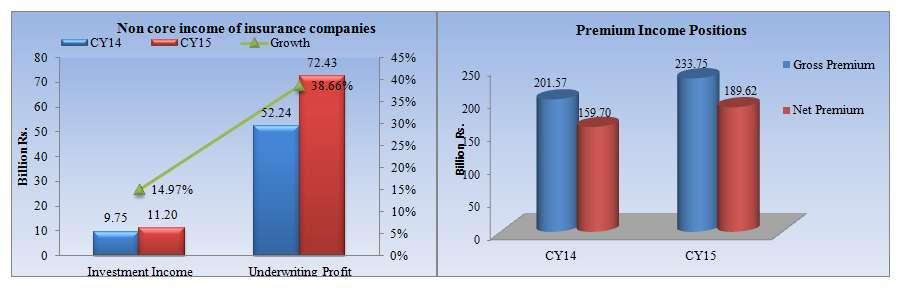 Financial Statements Analysis of Financial Sector 2015 PROFITABILITY AND OPERATING EFFICIENCY The main source of revenue of insurance sector is premium. The gross premium for year CY14 was Rs 201.