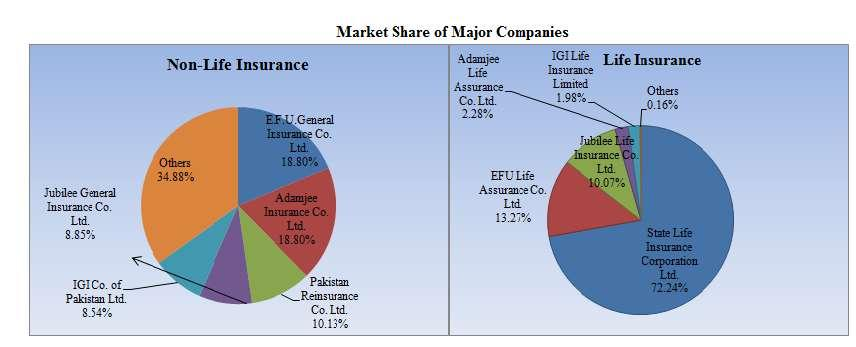 Financial Statements Analysis of Financial Sector 2015 MARKET SHARE OF MAJOR INSURANCE COMPANIES E.F.U General Insurance Ltd, Adamjee Insurance Company Ltd, Pakistan Reinsurance Company.
