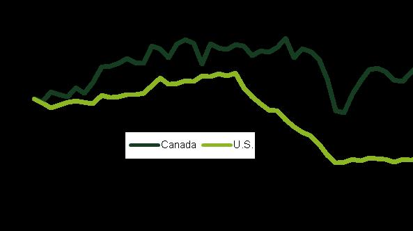One of the most striking differences between the United States and the Canadian mortgage markets can