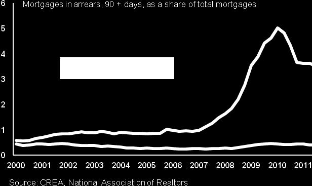 By 2010 the mortgage arrears in the United States had reached a rate of five per cent of all mortgages.