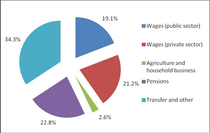 Figure 4: Structure of the Poor by the Main Household Income Source, 2013 4. Results review In 2013 poverty rate is decreased.
