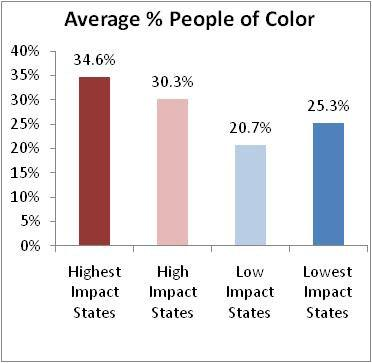 This trend is reinforced when you look at the average population percentage of people of color in states feeling the highest impact from the recession.