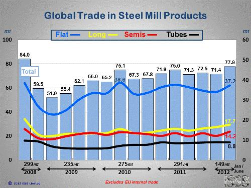 Global Steel Industry Steel is a cornerstone and key driver for the world s economy.