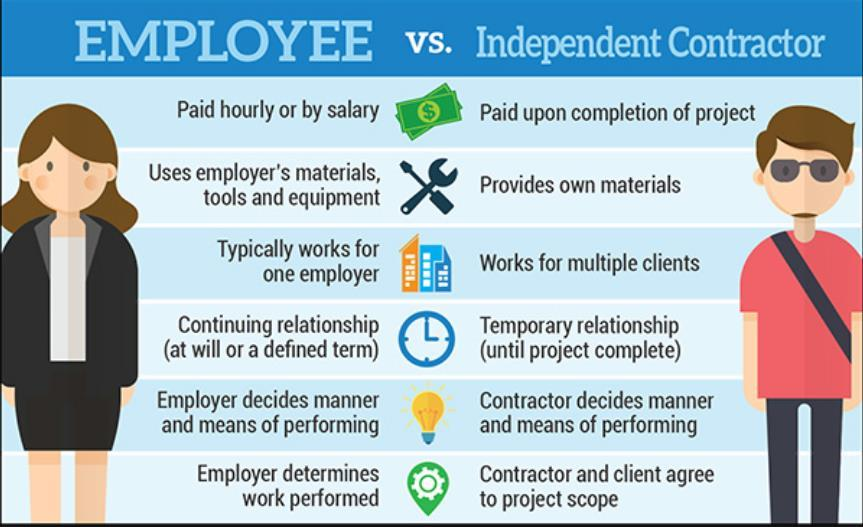 Independent Contractor vs. Employee What is the difference?