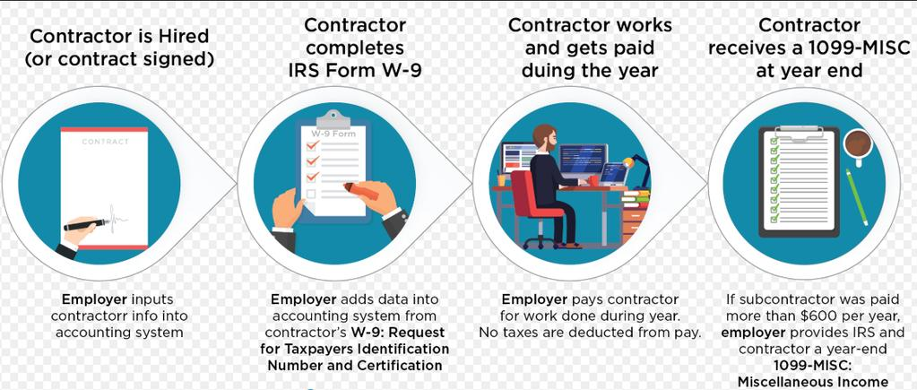 Identification Numbers. 2. It is important to remember the two required forms are: Form W-9 - Internal Revenue (Federal requirement) https://www.irs.gov/pub/irs-pdf/fw9.