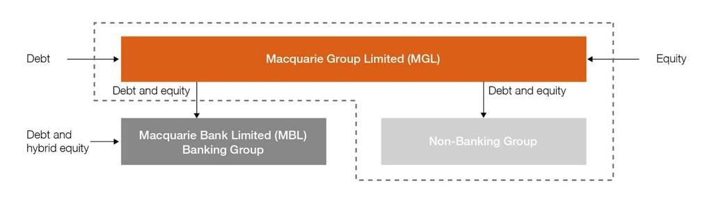 5.0 Funding and liquidity 5.1 Overview The two primary external funding vehicles for the Group are MGL and MBL.