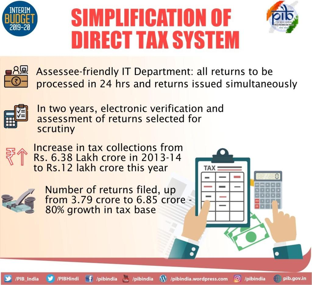 TDS threshold on interest earned on bank/post office deposits is being raised from Rs. 10,000 to Rs.40,000. TDS threshold for deduction of tax on rent is proposed to be increased from Rs.