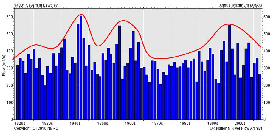 Largest annual floods on the River Severn at Bewdley 1920 to present day (Source: UK National River Flow Archive, http://nrfa.ceh.ac.uk/).