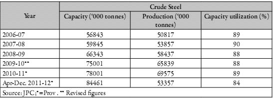 The intended steel capacity build up in the country is likely to result in an investment of ` 5-10 lac crores by 2020. During April-December 2011-12 (provisional), Crude steel production was 53.