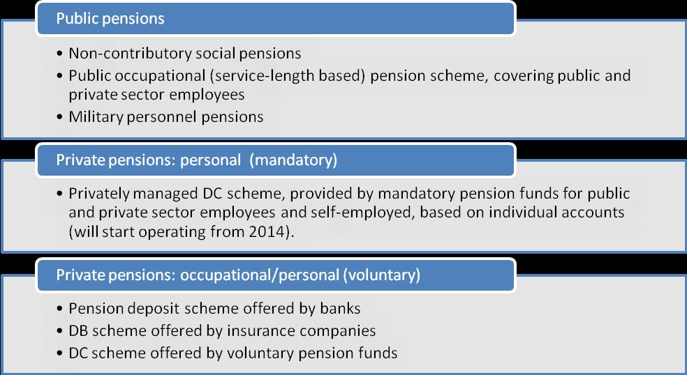 COUNTRY PENSION DESIGN STRUCTURE OF
