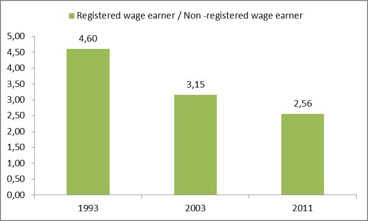 Ratio of wages in Brazil: