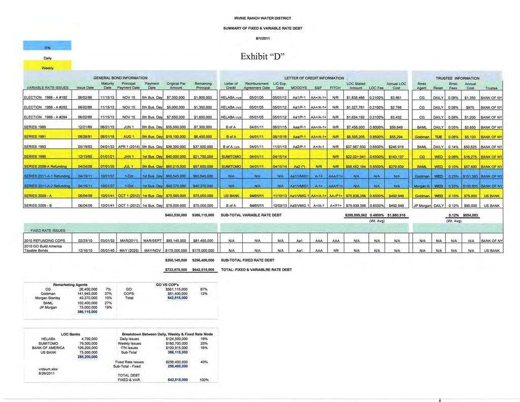 "IRVINE RANCH WATER DISTRICT SUMMARY OF FIXED & VARIABLE RATE DEBT atlnoß Dq ly Exhibit ""D"" Wækly Remin ng Letter of CÈd t I-ETTER OFCREOI INFORMAT,ION Ro mbuement UCElp."
