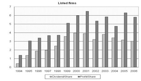 Figure 3.5 reviews the average earnings per share and dividends per share in 1994 2006.