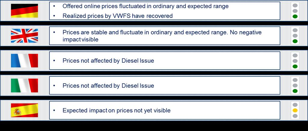 Diesel Issue Effects on VW FS: