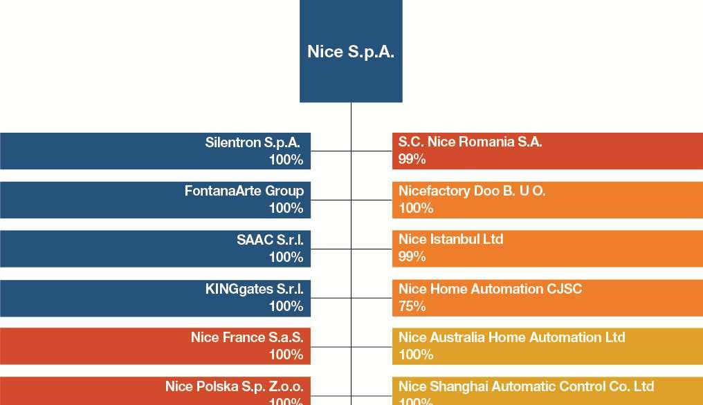 REPORT ON OPERATIONS Group structure The following chart presents Nice Group s corporate structure as at 31 March 2014.