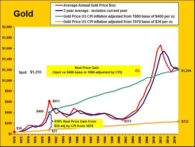 Gold s dramatic rise since 2001 was an over- shoot in catching up from $400 in 1980 to its