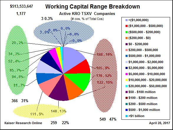 About half the TSXV resource juniors have about $2 billion in working capital. The other half owe about $1.6 billion.