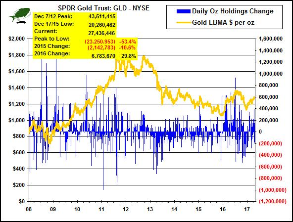 stalled, gold rally lame,