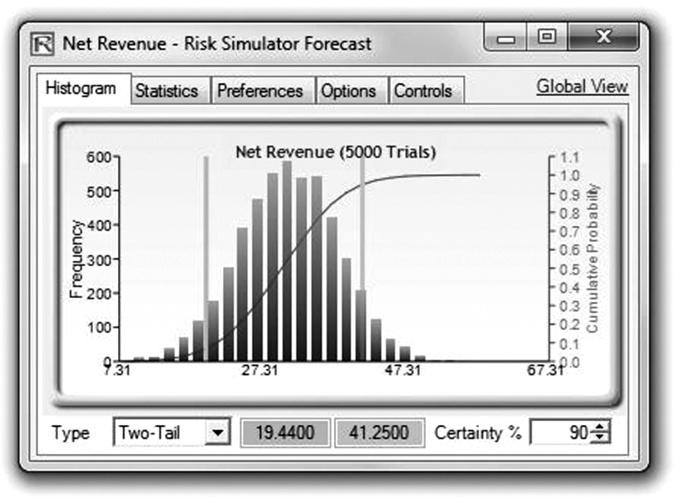 Moving Beyond Uncertainty 21 FIGURE 1.7 Simulation results. as seen in Figure 1.7, show that there is a 90 percent probability that the net revenues will fall between $19.44 and $41.