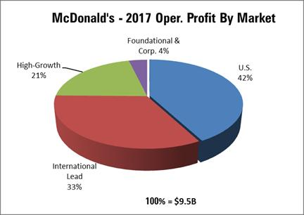 Page 6 of 17 McDonald's Corporation Overview McDonald's owns, operates and franchises namesake restaurants in more than 120 countries. The company competes globally in a highly fragmented market.