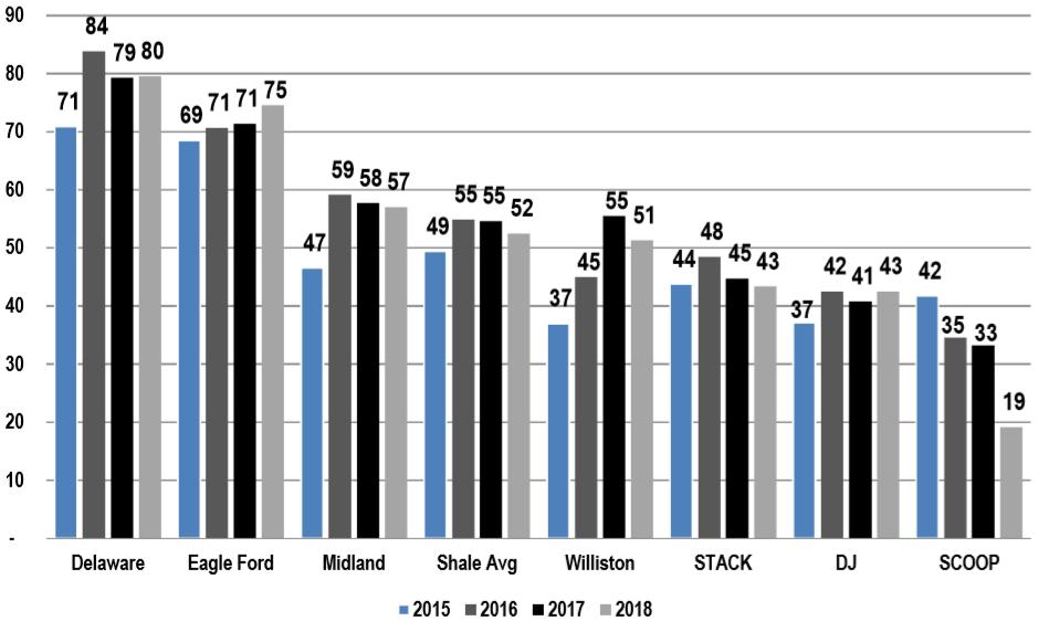 Shale Efficiency Gains Are Slowing Oil Basins Limited Tier-1 runway left in Williston and Eagle Ford as cores are believed to have been heavily drilled Up-spacing across several plays reduces core