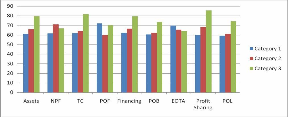 Journal of islamic banking and finance oct dec pdf customers who applied for financing facilities compare to islamic full fledge banks and islamic windows fandeluxe Image collections