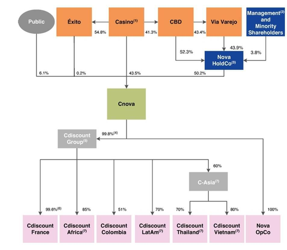 Jaime Vazquez (34-91) 516-1421 jaime.vazquez@jpmorgan.com Europe Equity Research 30 December 2014 Corporate Structure Controlled by Casino through CBD Below is the shareholder structure after the IPO.
