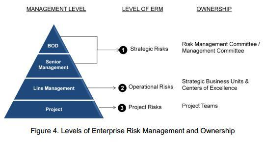 Key risks. Our risk management activities are performed in three different levels with corresponding risk owners as shown in Figure 4 below of our Enterprise Risk Management Manual: A.