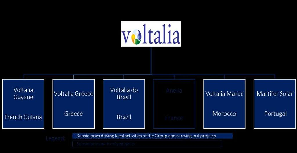 7 ORGANISATIONAL STRUCTURE 7.1 LEGAL STRUCTURE As as of December 31, 2016, Voltalia holds direct and indirect stakes in 184 companies, of which 151 are consolidated and presented below.