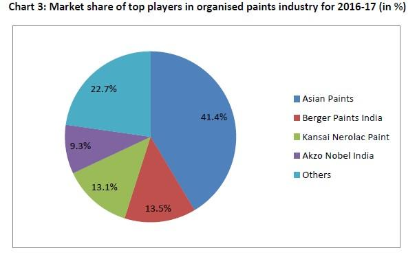Around 80% of the organised market of paints industry is covered by the top players with the largest share of 41.