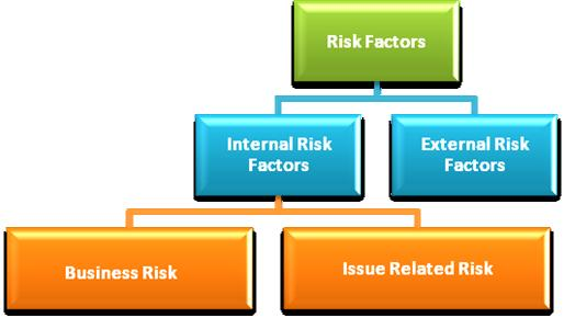 INTERNAL RISK FACTORS A. Business Risk/Company Specific Risk 1. Some of the Properties are not owned are not owned by us.