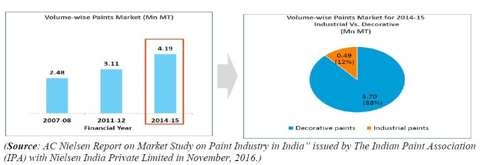 The per capita consumption of paint in India is 3.34 kg in financial year 2014-15 as compared to 2.57 kg in financial year 2011-12. Segments Paint industry is classified into two broad categories viz.
