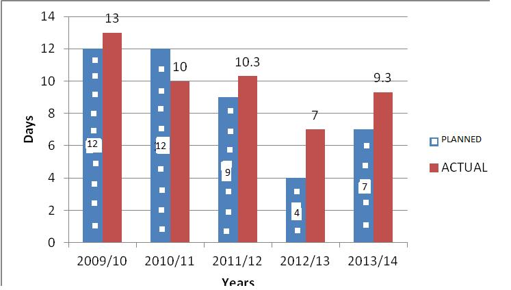 Figure 3.1: Container Dwell Time of DSM Port (2009/10-2014/15) Source: TPA Statistics, 2014 Ship Turnaround Time During the period under review, DSM port experienced a mixed performance.
